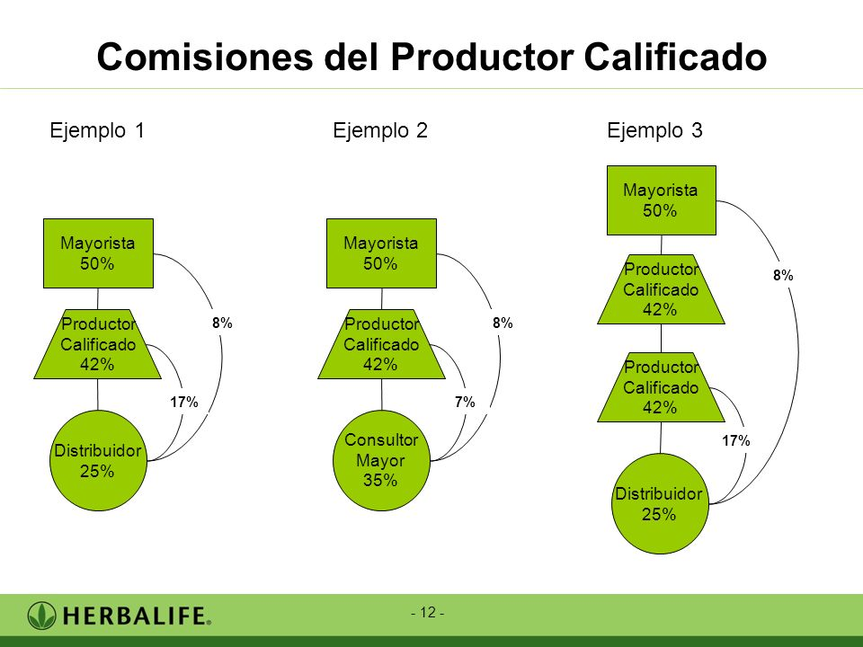 Comisiones del Productor Calificado