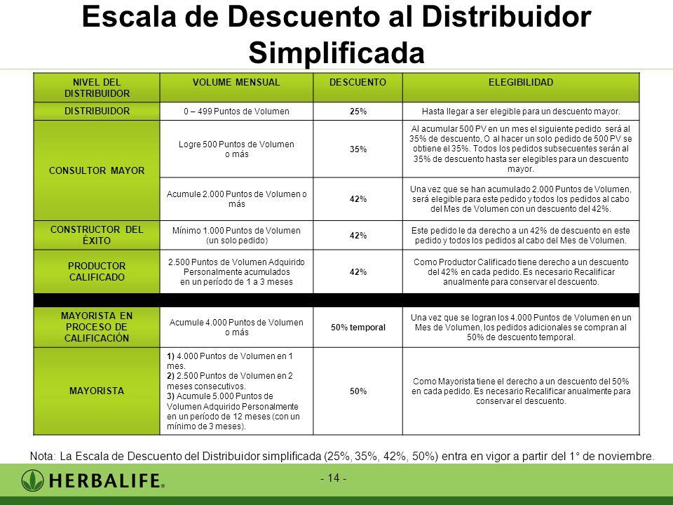 Escala de Descuento al Distribuidor Simplificada