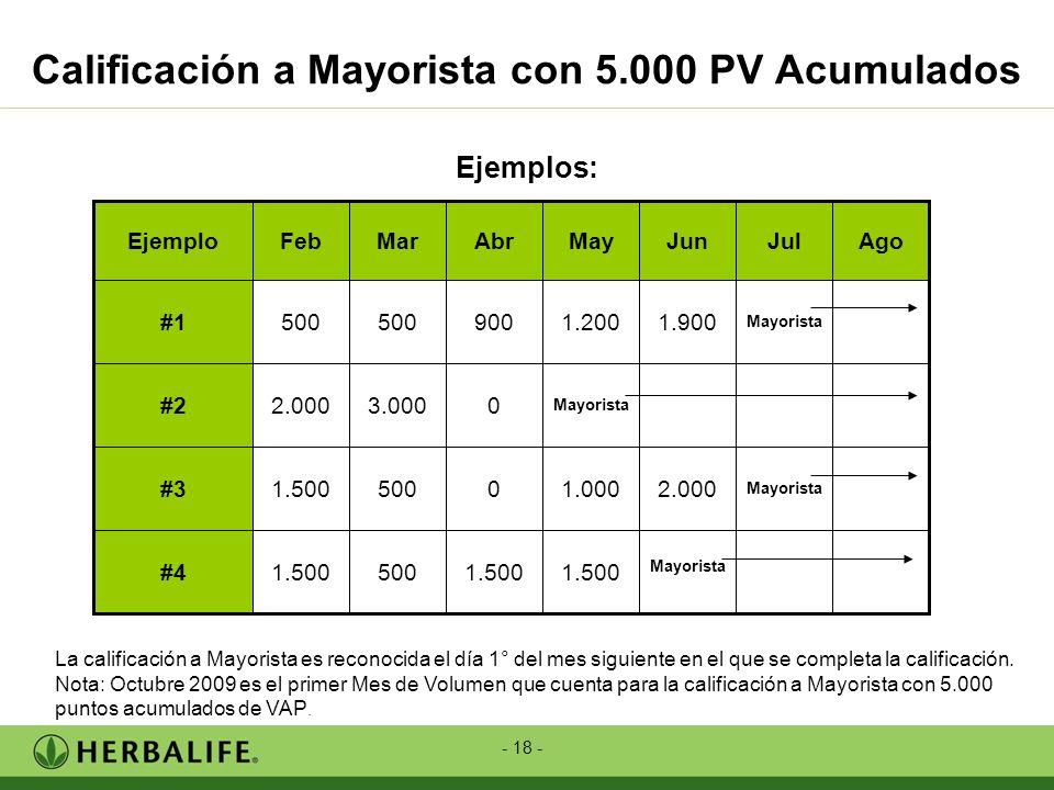 Calificación a Mayorista con 5.000 PV Acumulados