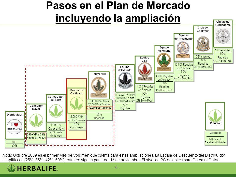 Pasos en el Plan de Mercado incluyendo la ampliación
