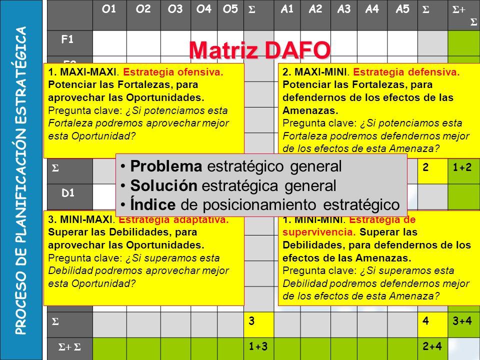 Matriz DAFO 1 2 Problema estratégico general