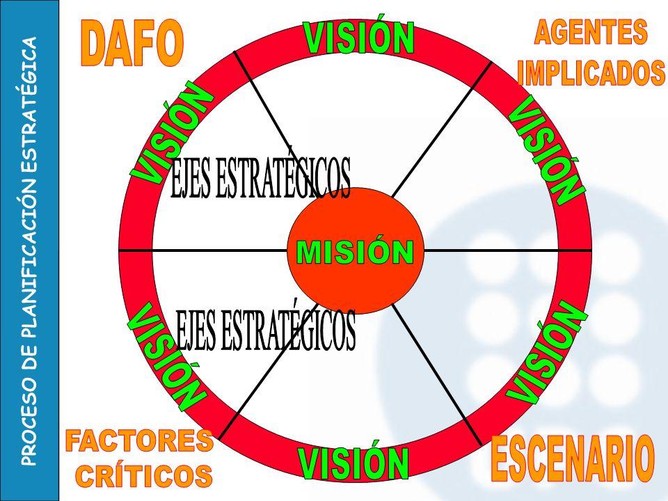 VISIÓN DAFO. AGENTES. IMPLICADOS. VISIÓN. VISIÓN. EJES ESTRATÉGICOS. MISIÓN. EJES ESTRATÉGICOS.