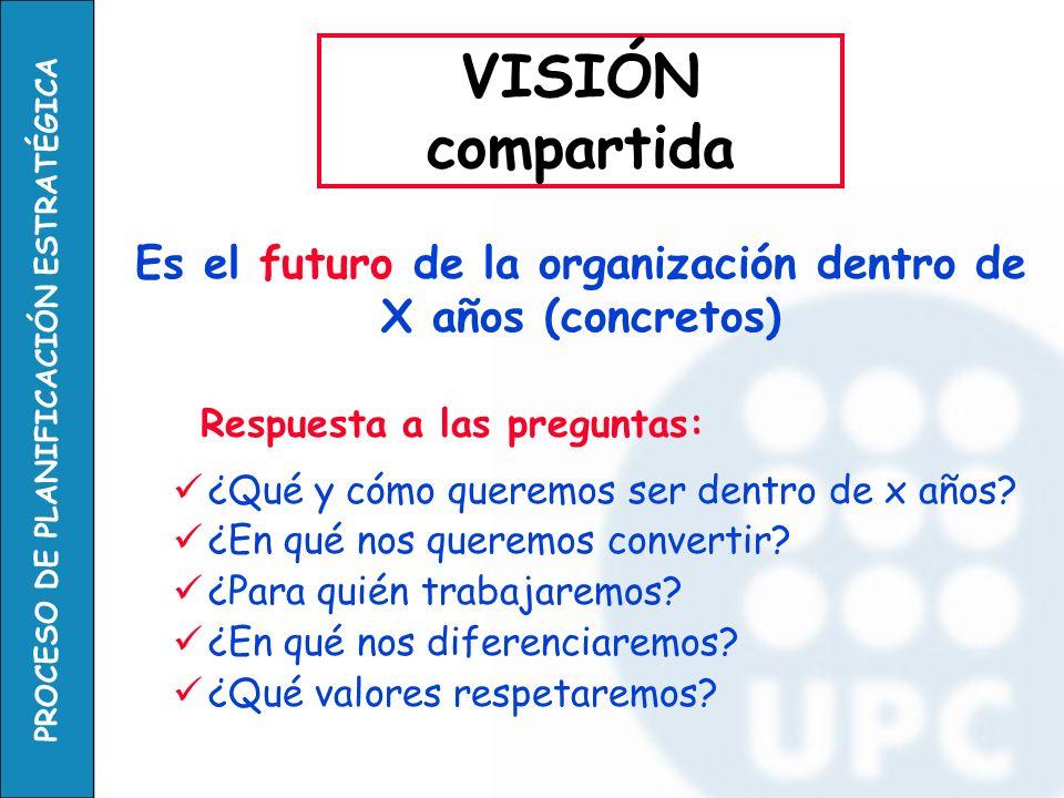 Es el futuro de la organización dentro de X años (concretos)