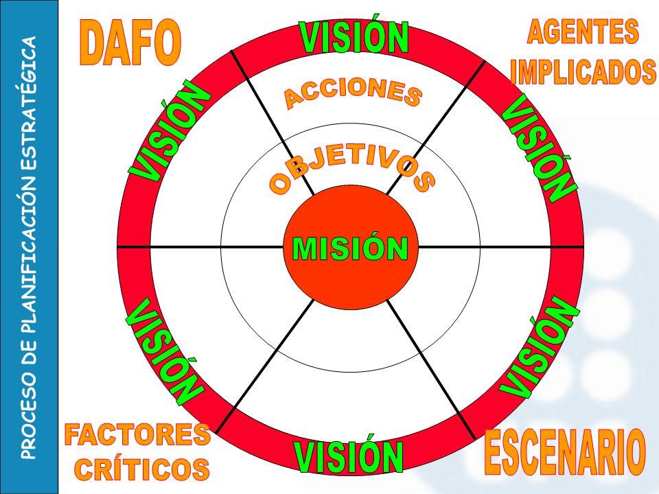 VISIÓN DAFO AGENTES IMPLICADOS VISIÓN VISIÓN MISIÓN VISIÓN VISIÓN