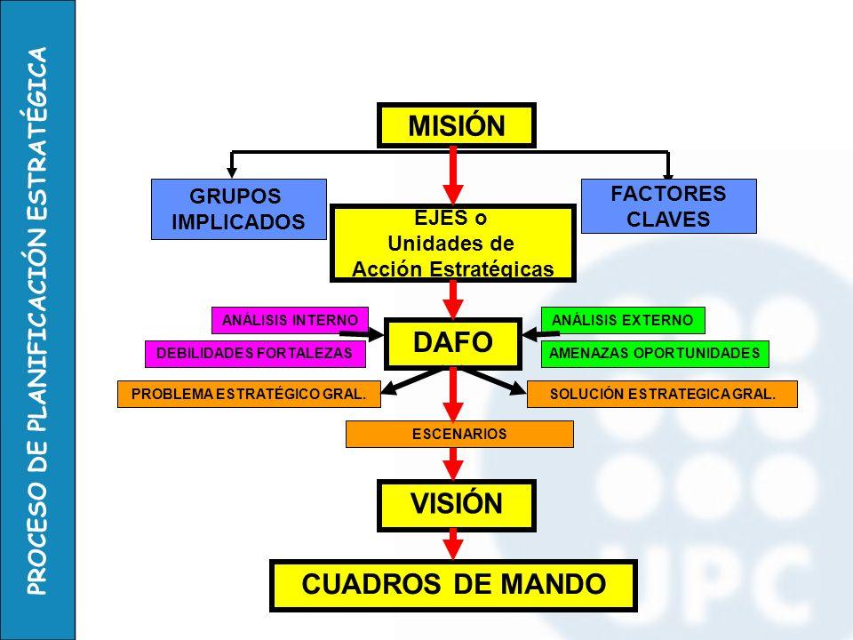 MISIÓN DAFO VISIÓN CUADROS DE MANDO