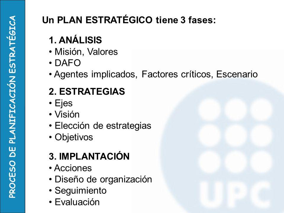 Un PLAN ESTRATÉGICO tiene 3 fases: