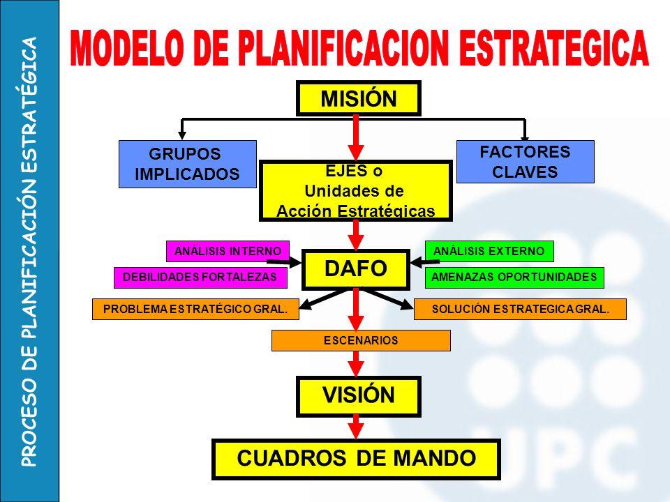 MODELO DE PLANIFICACION ESTRATEGICA