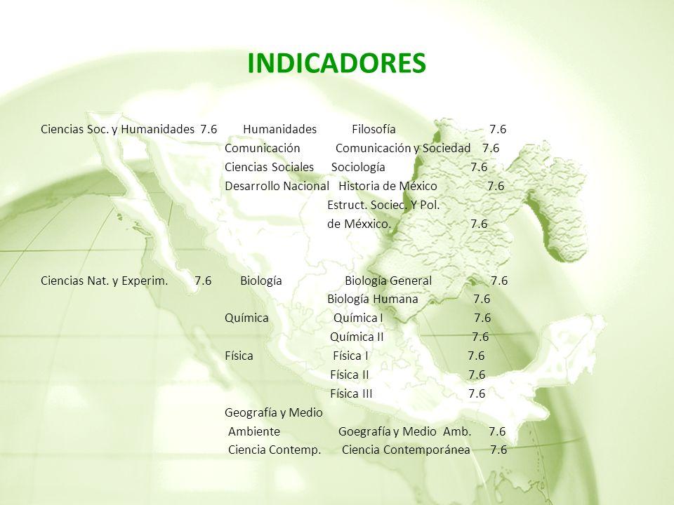 INDICADORES Ciencias Soc. y Humanidades 7.6 Humanidades Filosofía 7.6