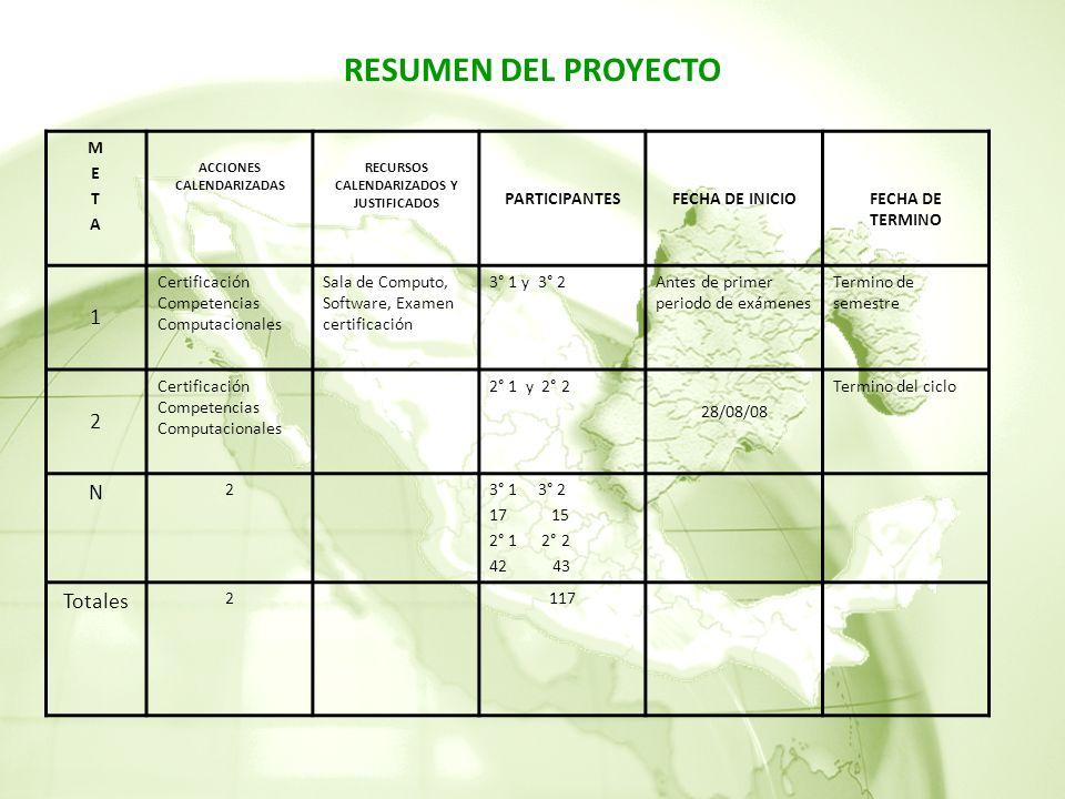 ACCIONES CALENDARIZADAS RECURSOS CALENDARIZADOS Y JUSTIFICADOS