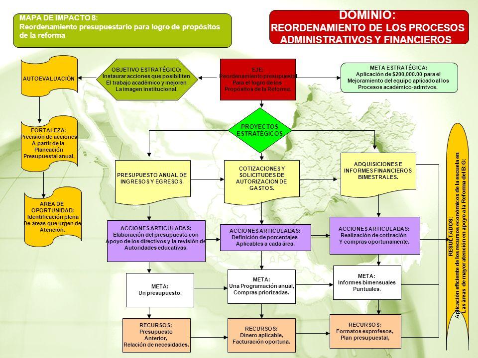 DOMINIO: REORDENAMIENTO DE LOS PROCESOS ADMINISTRATIVOS Y FINANCIEROS