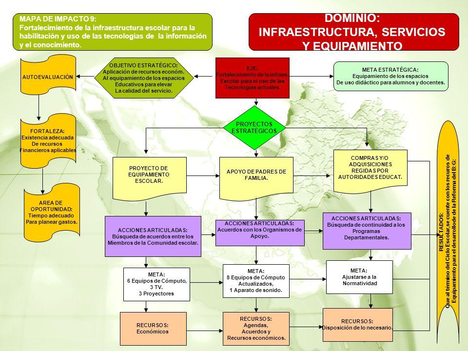 DOMINIO: INFRAESTRUCTURA, SERVICIOS Y EQUIPAMIENTO