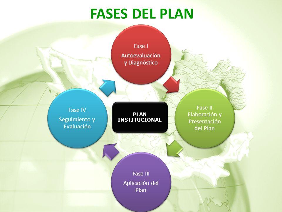 FASES DEL PLAN PLAN INSTITUCIONAL Autoevaluación y Diagnóstico Fase I