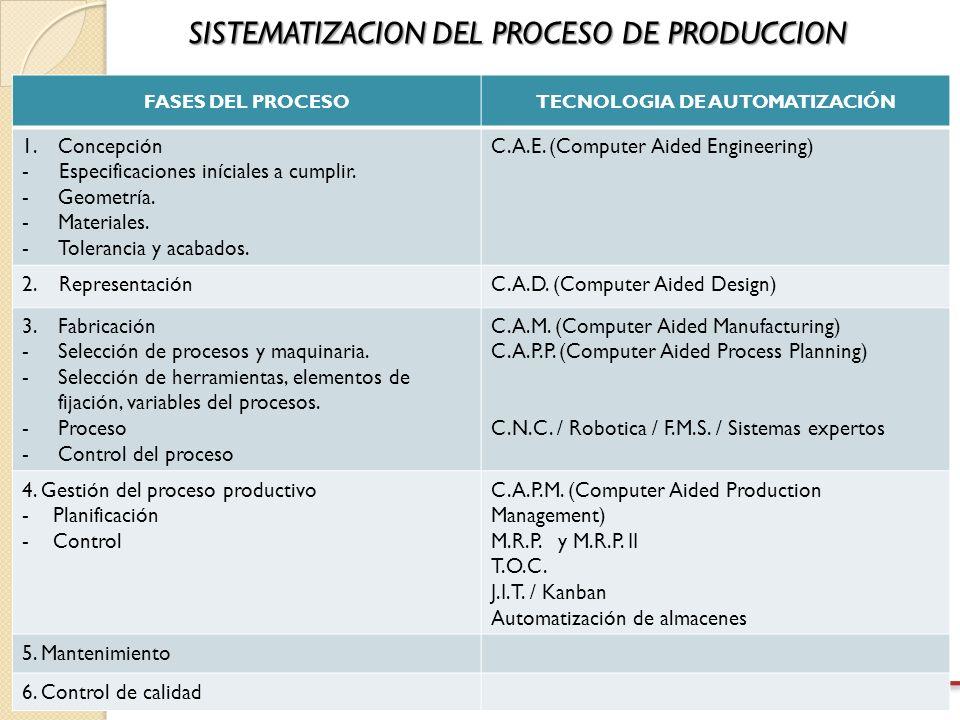 TECNOLOGIA DE AUTOMATIZACIÓN