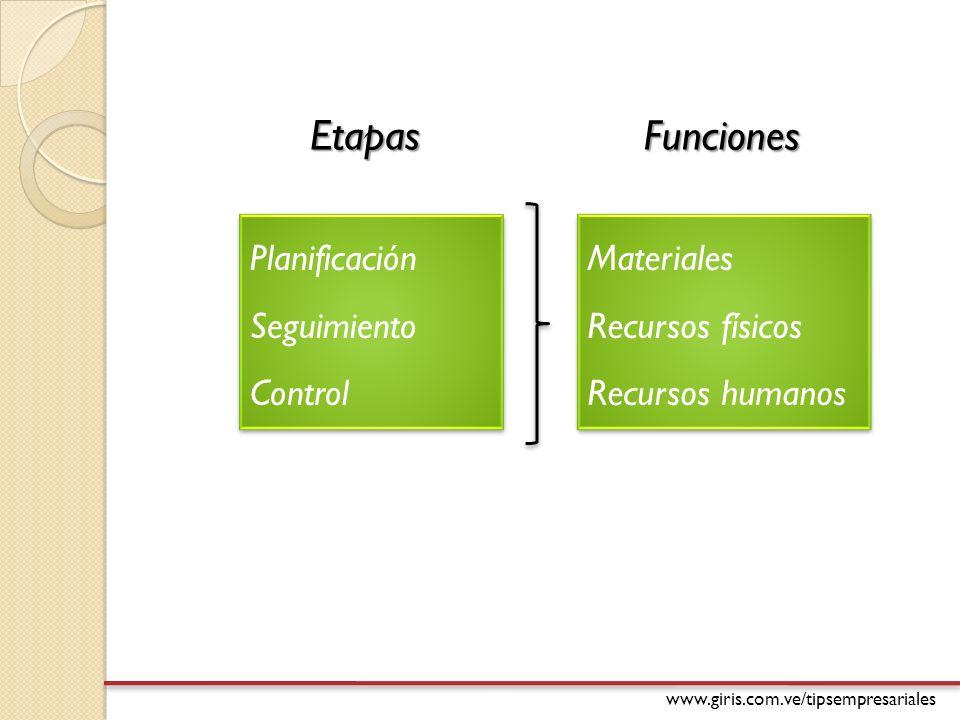 Etapas Funciones Planificación Seguimiento Control Materiales