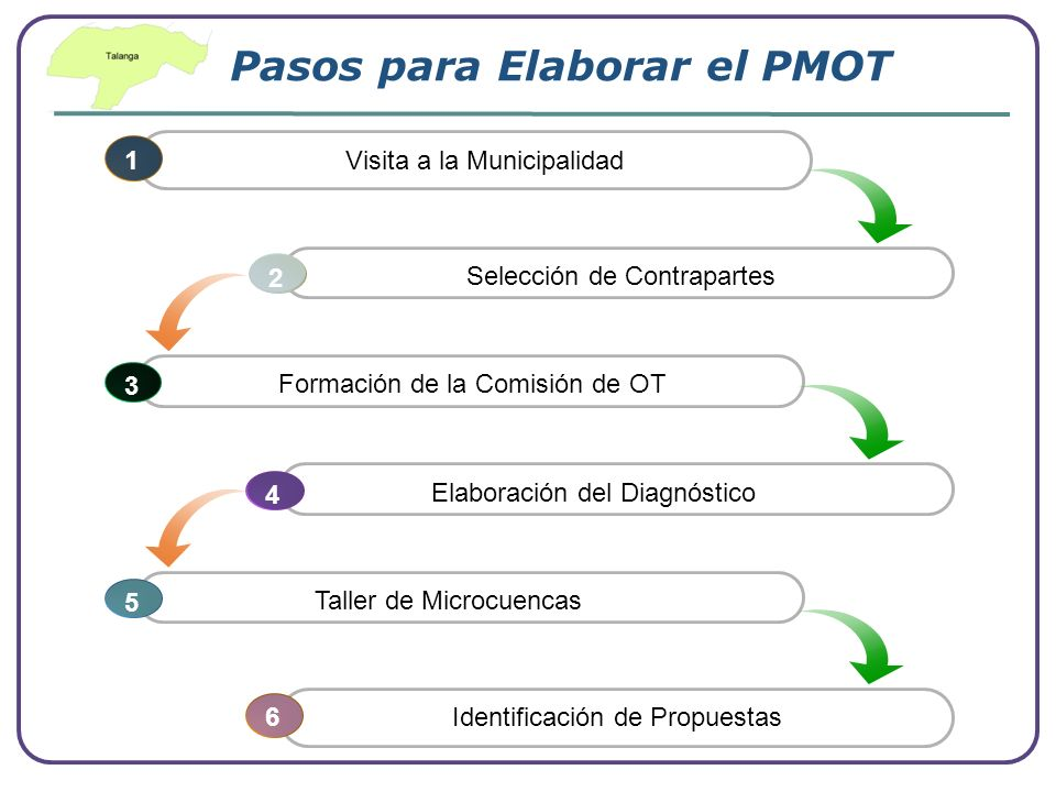 Pasos para Elaborar el PMOT