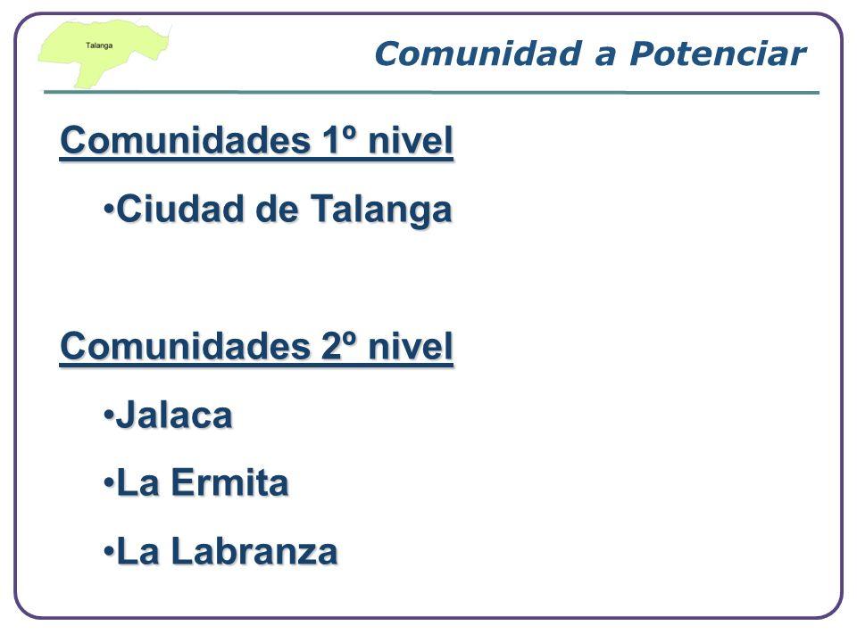 Comunidades 1º nivel Ciudad de Talanga Comunidades 2º nivel Jalaca