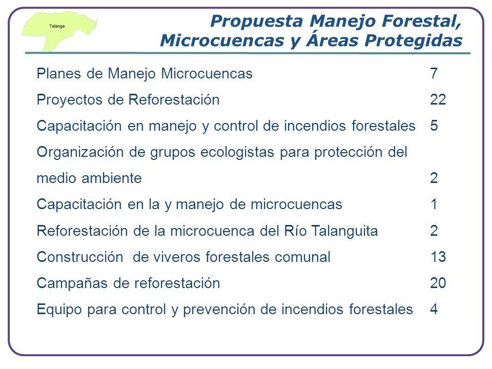 Propuesta Manejo Forestal, Microcuencas y Áreas Protegidas