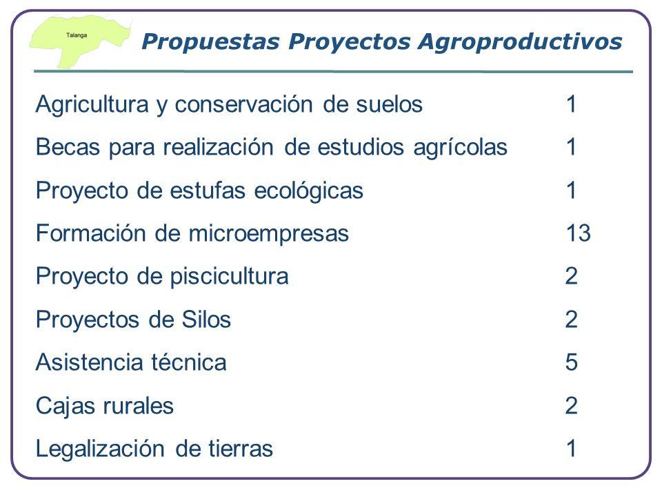 Propuestas Proyectos Agroproductivos