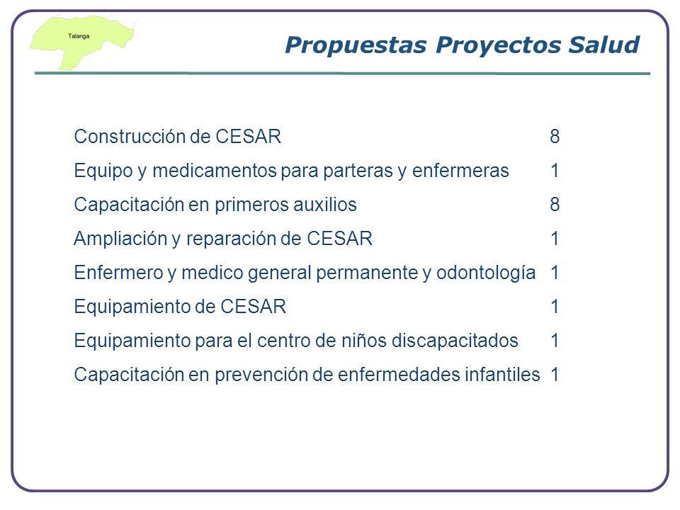 Propuestas Proyectos Salud