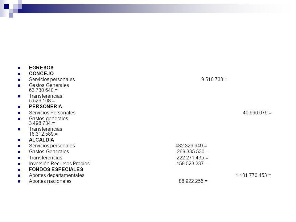 EGRESOS CONCEJO. Servicios personales 9.510.733.=