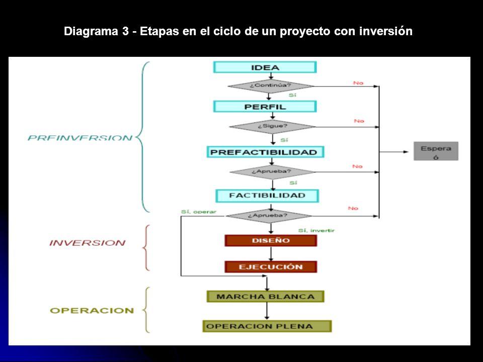 Diagrama 3 - Etapas en el ciclo de un proyecto con inversión