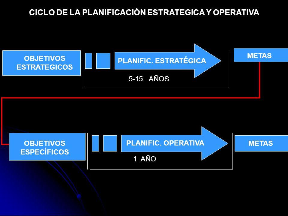 CICLO DE LA PLANIFICACIÓN ESTRATEGICA Y OPERATIVA