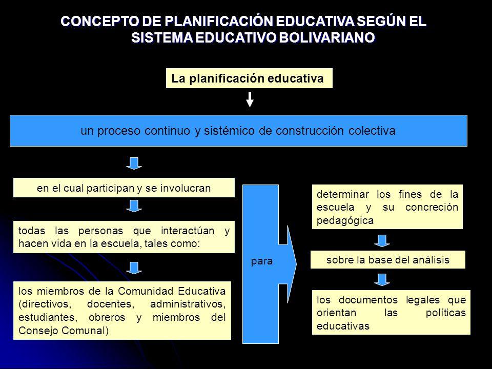 CONCEPTO DE PLANIFICACIÓN EDUCATIVA SEGÚN EL SISTEMA EDUCATIVO BOLIVARIANO