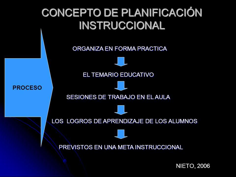 CONCEPTO DE PLANIFICACIÓN INSTRUCCIONAL
