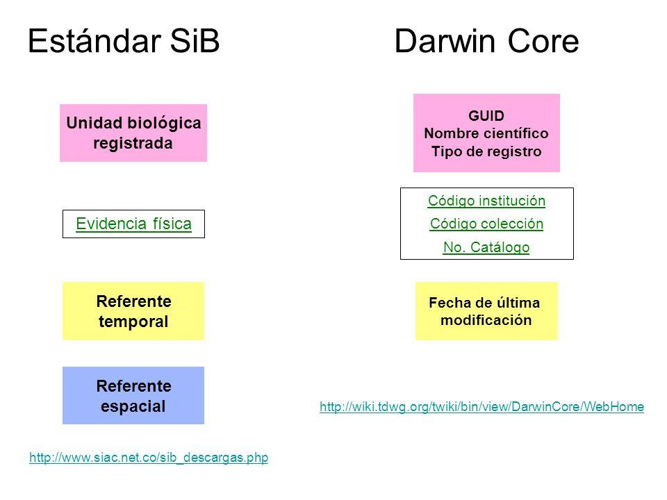 Estándar SiB Darwin Core