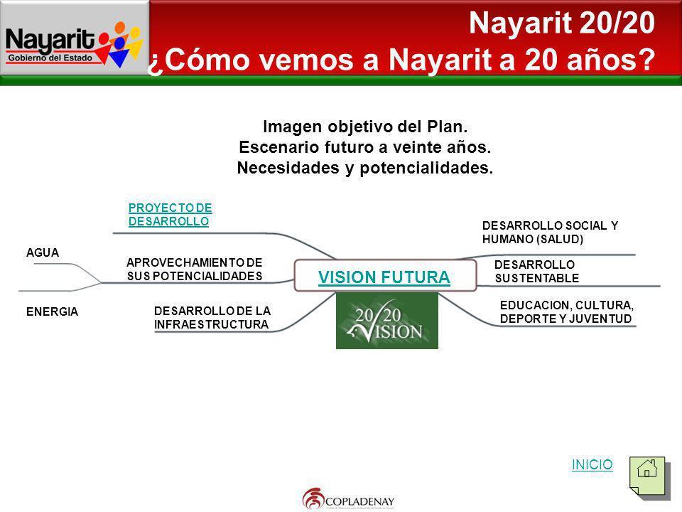 Nayarit 20/20 ¿Cómo vemos a Nayarit a 20 años