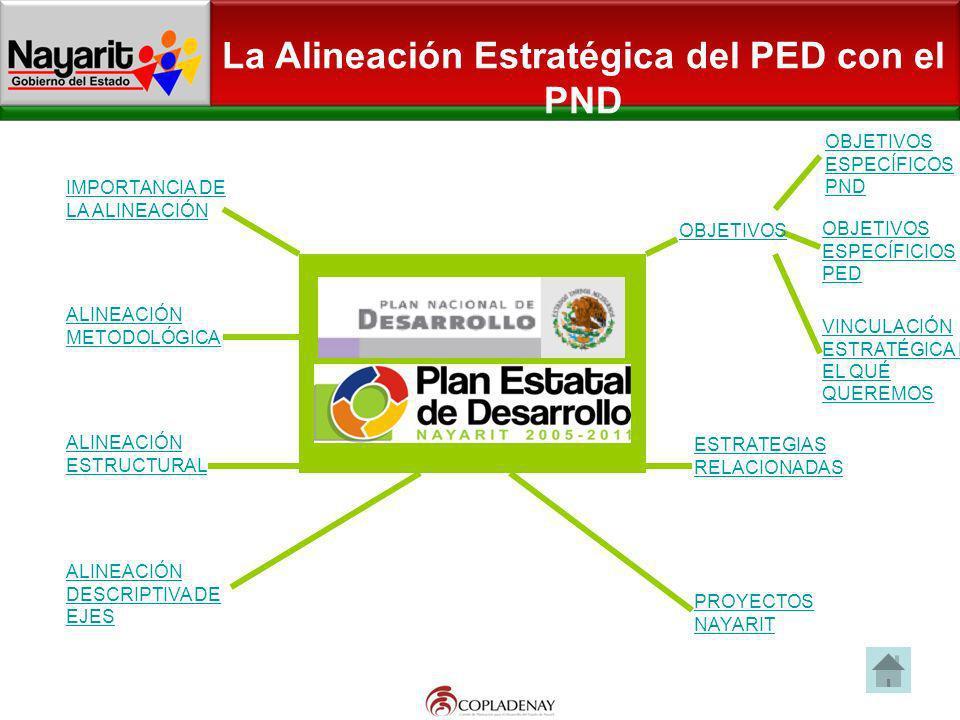 La Alineación Estratégica del PED con el PND