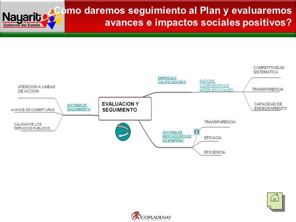 ¿Cómo daremos seguimiento al Plan y evaluaremos avances e impactos sociales positivos