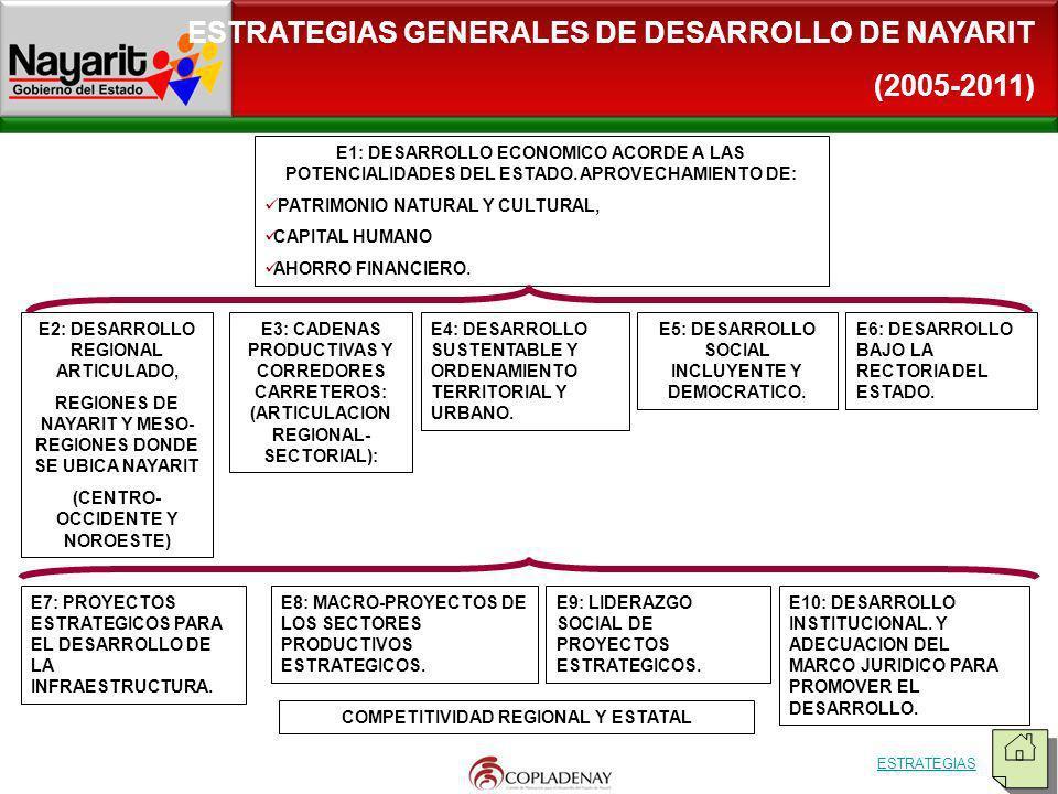 ESTRATEGIAS GENERALES DE DESARROLLO DE NAYARIT (2005-2011)
