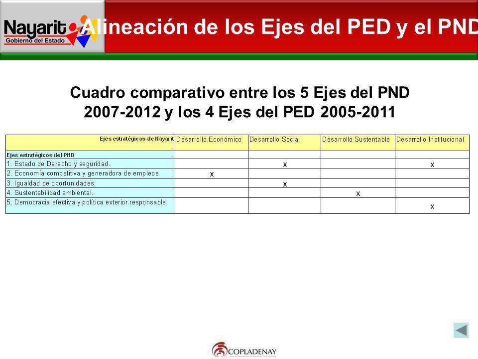 Alineación de los Ejes del PED y el PND
