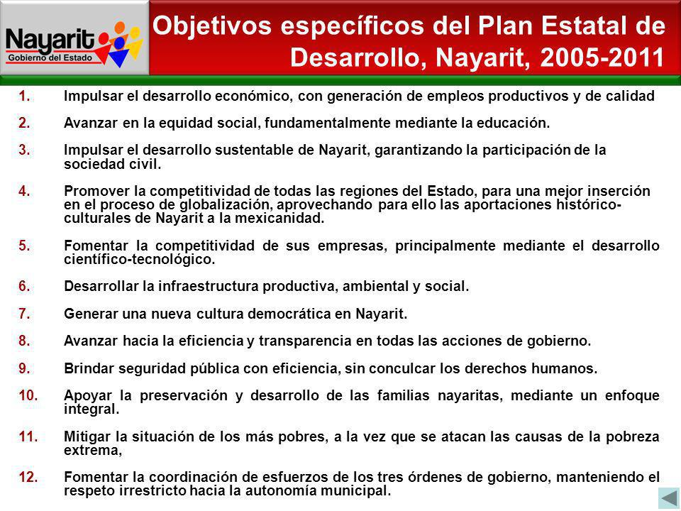 Objetivos específicos del Plan Estatal de Desarrollo, Nayarit, 2005-2011