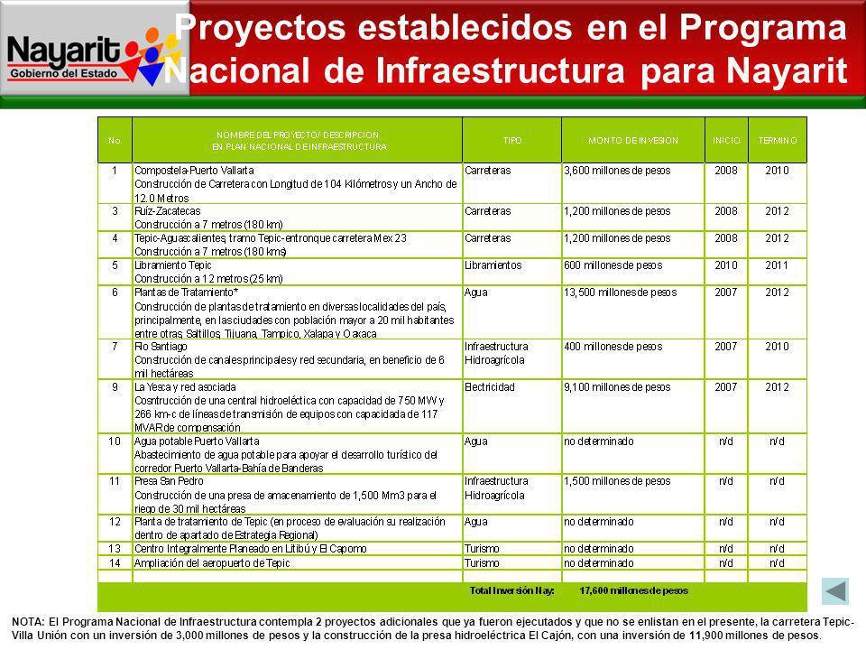 Proyectos establecidos en el Programa Nacional de Infraestructura para Nayarit