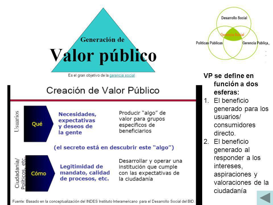 VP se define en función a dos esferas: