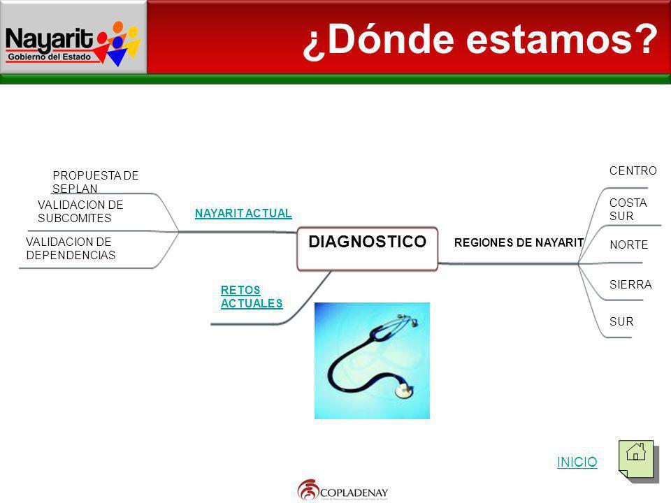 ¿Dónde estamos DIAGNOSTICO INICIO CENTRO PROPUESTA DE SEPLAN