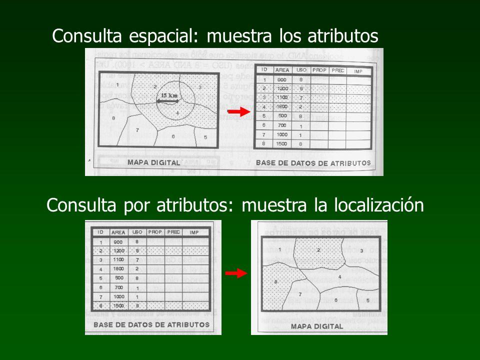 Consulta espacial: muestra los atributos