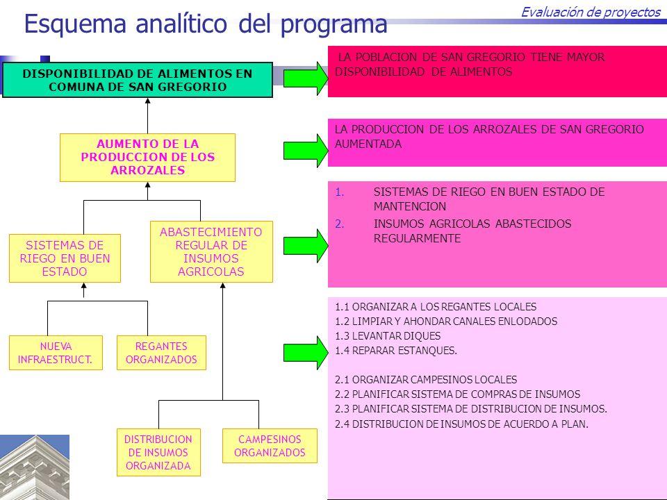 Esquema analítico del programa