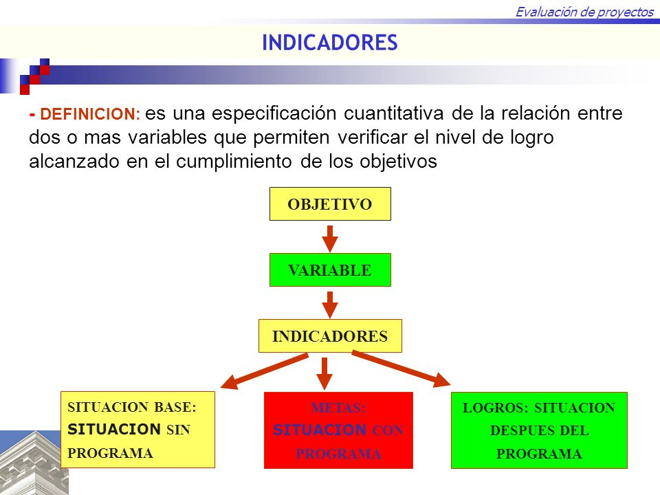 LOGROS: SITUACION DESPUES DEL PROGRAMA METAS: SITUACION CON PROGRAMA