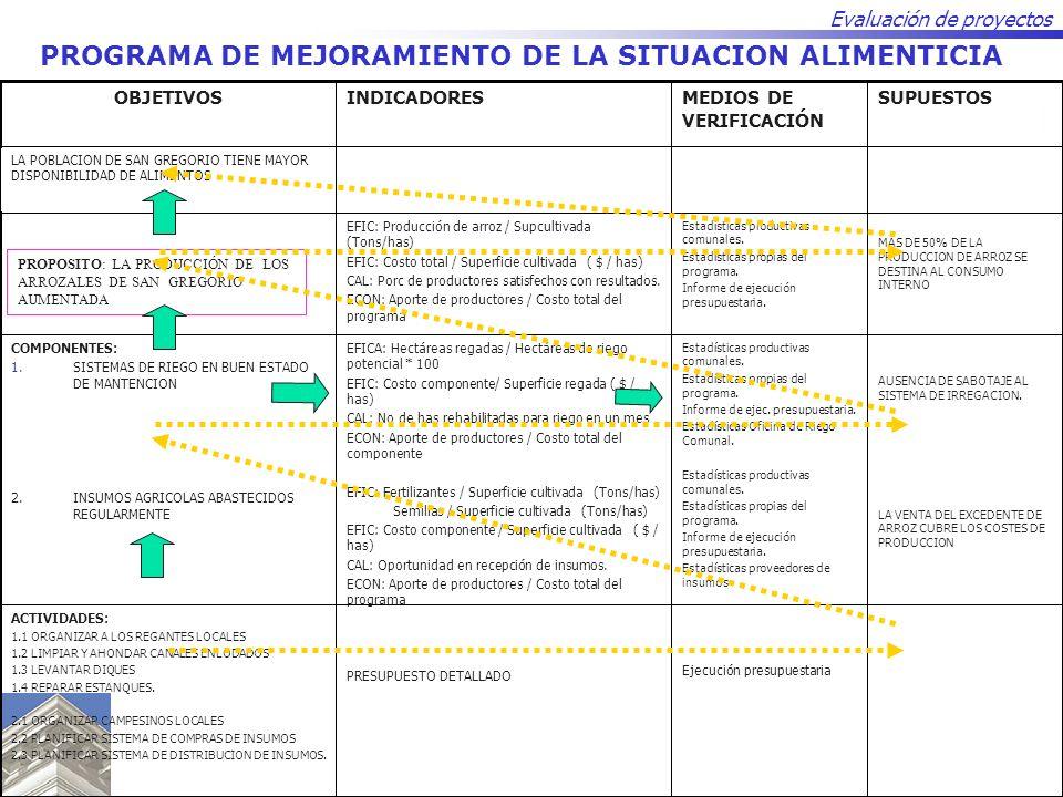 PROGRAMA DE MEJORAMIENTO DE LA SITUACION ALIMENTICIA