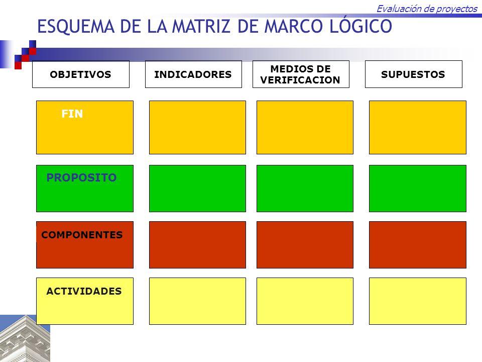 ESQUEMA DE LA MATRIZ DE MARCO LÓGICO