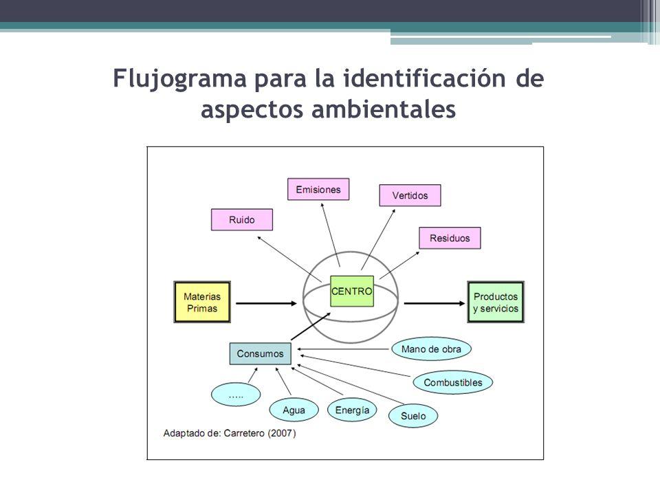 Flujograma para la identificación de aspectos ambientales