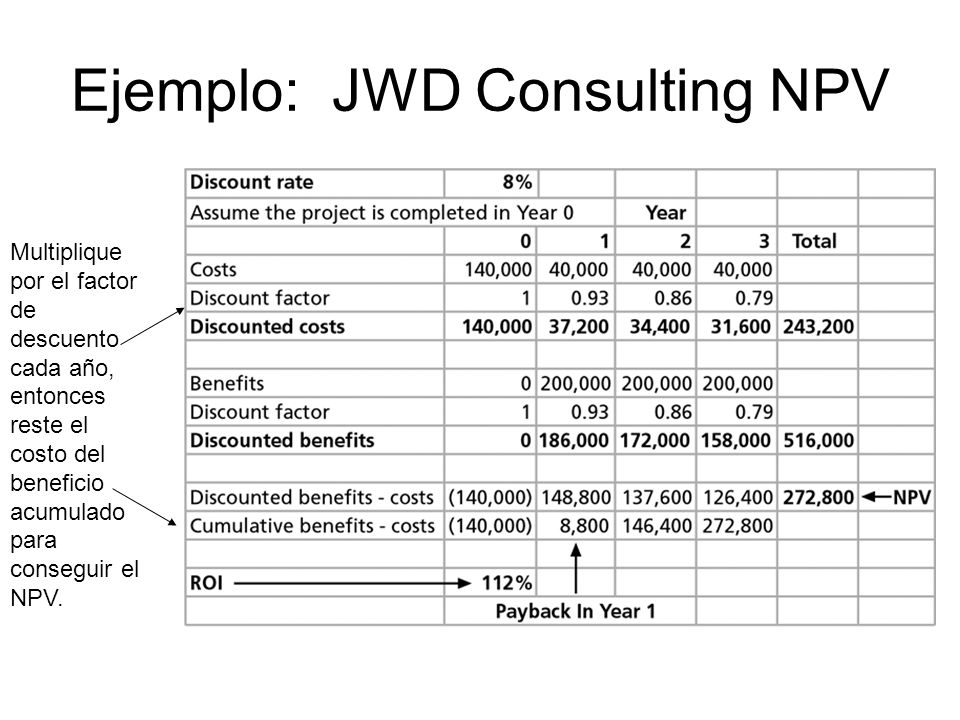 Ejemplo: JWD Consulting NPV
