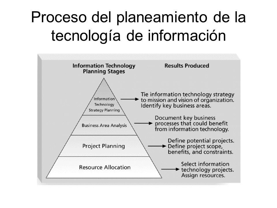 Proceso del planeamiento de la tecnología de información