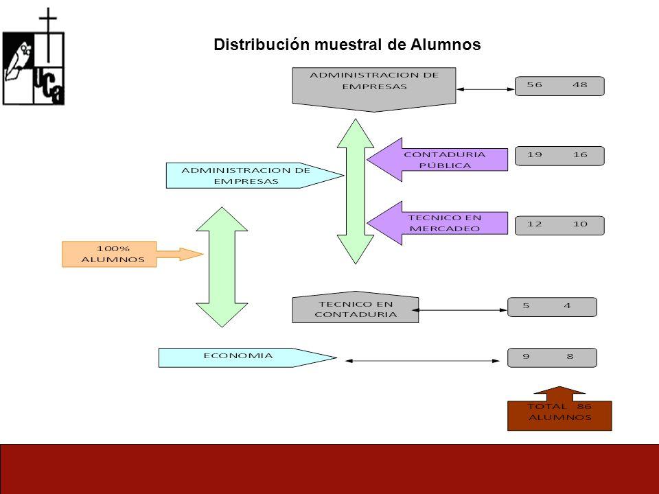Distribución muestral de Alumnos