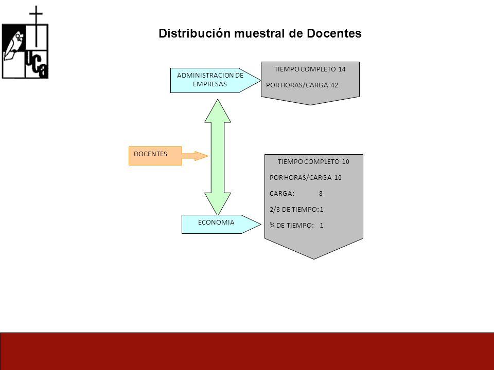 Distribución muestral de Docentes