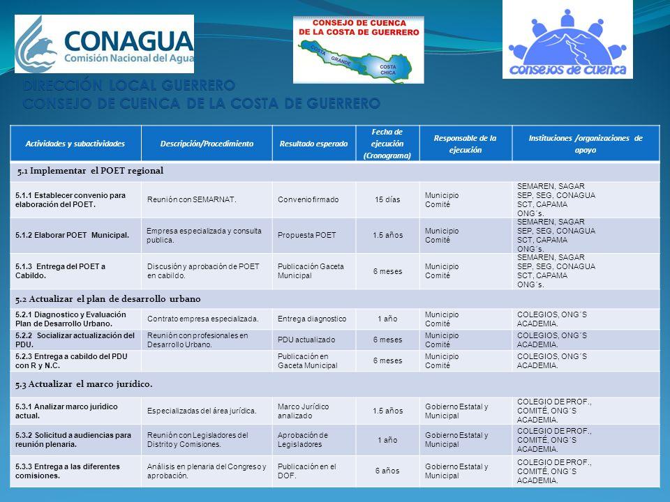 DIRECCIÓN LOCAL GUERRERO CONSEJO DE CUENCA DE LA COSTA DE GUERRERO