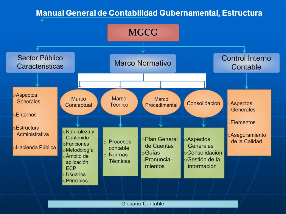 Manual General de Contabilidad Gubernamental, Estructura